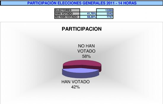 A las 14.00 horas, han votado el 42% de los alhameños