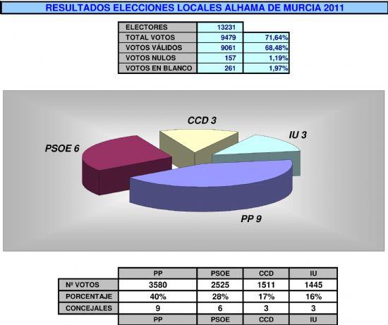 RESULTADOS FINALES DE LAS ELECCIONES 2011