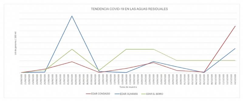 Análisis de Covid-19 en las aguas residuales de Alhama desde el mes de agosto de 2020